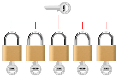Master Key Diagram